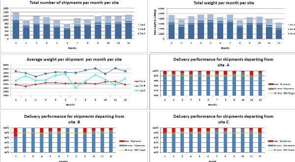 Indices comerciales, qué son los KPI